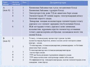 Крите рийлері Жетістік деңгейлері Балл Дескрипторлары А (max 6) 1 2 3 4 5 6