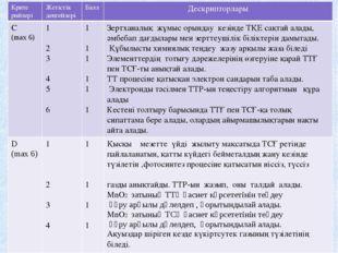 Крите рийлері Жетістік деңгейлері Балл Дескрипторлары С (max 6) 1 2 3 4 5 6 1