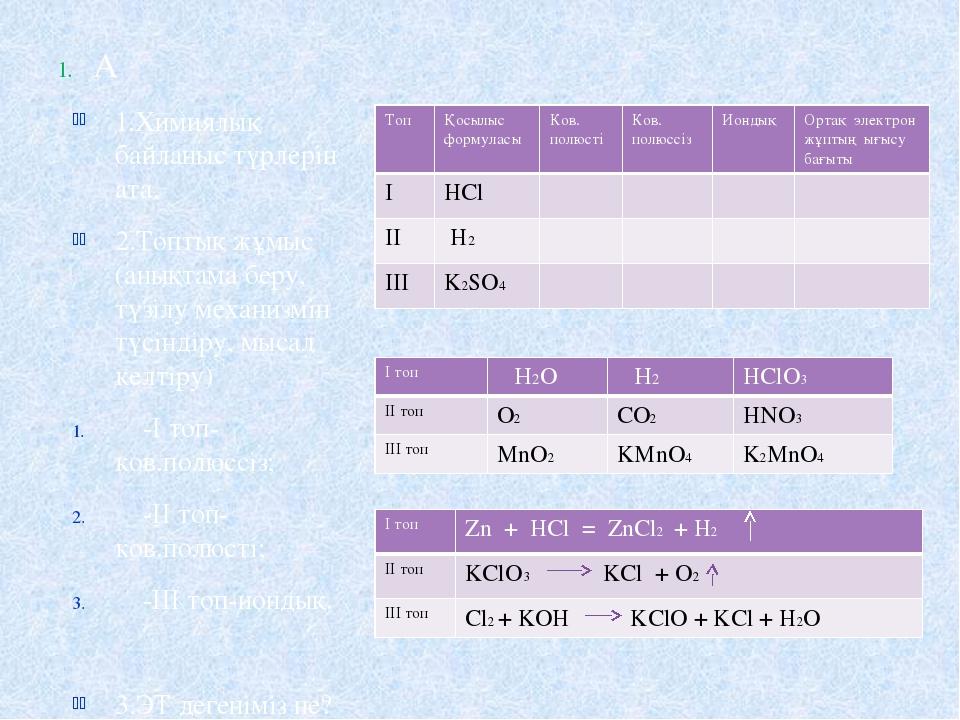 А 1.Химиялық байланыс түрлерін ата. 2.Топтық жұмыс (анықтама беру, түзілу ме...