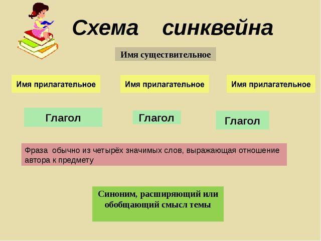 Схема синквейна Имя существительное Глагол Глагол Глагол Фраза обычно из чет...