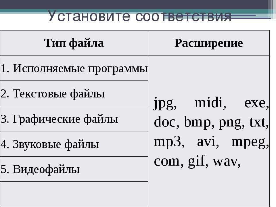 Установите соответствия Тип файла Расширение 1.Исполняемыепрограммы jpg,midi,...
