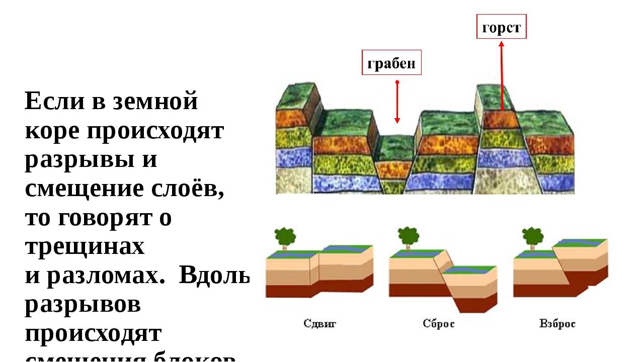 Если в земной коре происходят разрывы и смещение слоёв, то говорят о трещинах...