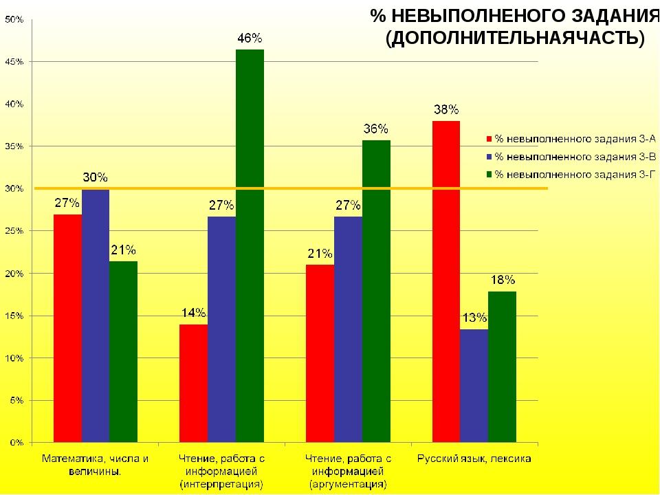 % НЕВЫПОЛНЕНОГО ЗАДАНИЯ (ДОПОЛНИТЕЛЬНАЯЧАСТЬ)