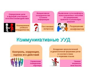 Коммуникативные УУД Определение цели и функций участников; способов взаимодей
