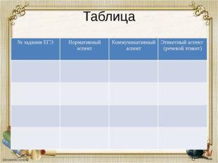 Таблица № задания ЕГЭ Нормативный аспект Коммуникативный аспект Этикетный асп