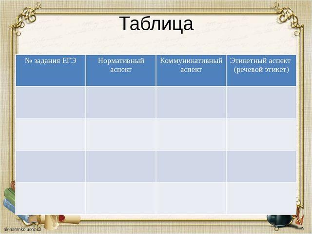 Таблица № задания ЕГЭ Нормативный аспект Коммуникативный аспект Этикетный асп...