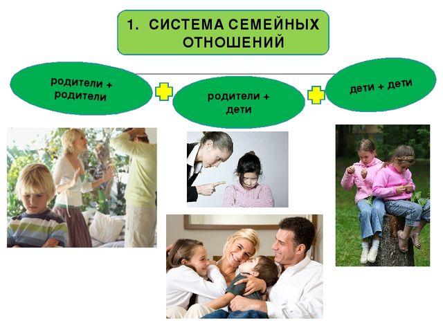 родители + родители родители + дети дети + дети СИСТЕМА СЕМЕЙНЫХ ОТНОШЕНИЙ