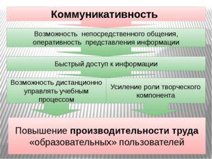 Коммуникативность Возможность непосредственного общения, оперативность предст
