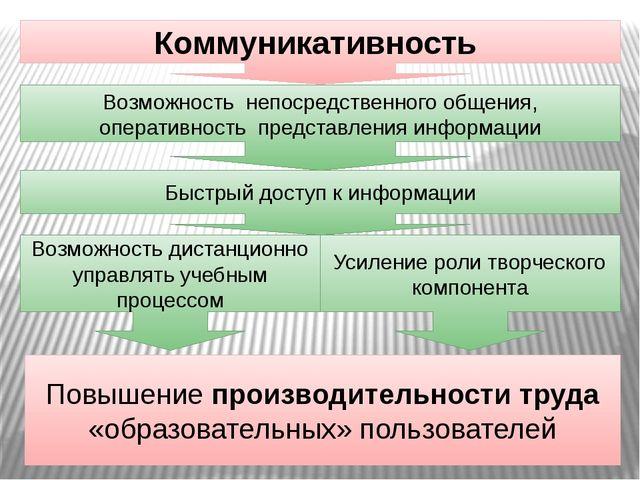 Коммуникативность Возможность непосредственного общения, оперативность предст...