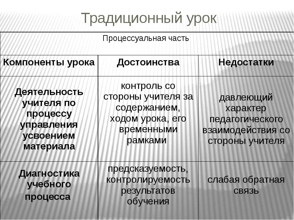 Традиционный урок Процессуальная часть Компоненты урока Достоинства Недостатк...