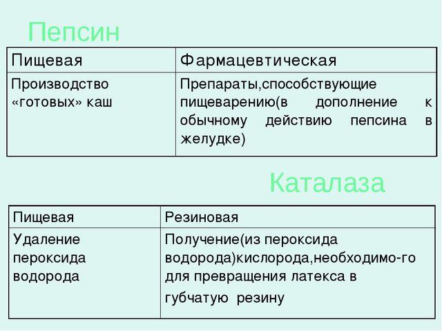 Пепсин Каталаза ПищеваяФармацевтическая Производство «готовых» кашПрепарат...