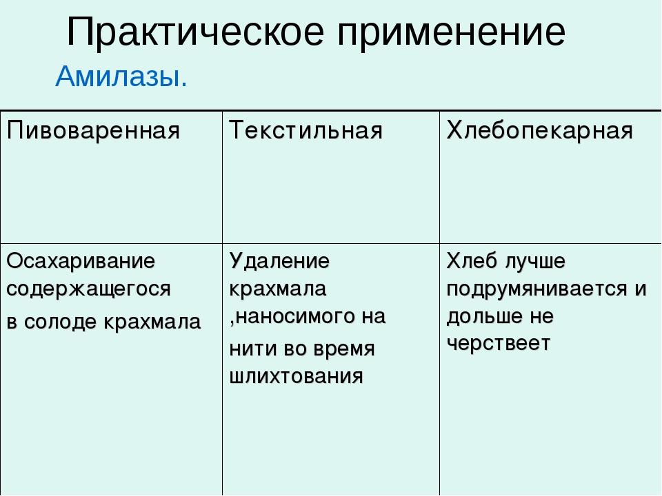 Практическое применение Амилазы.  ПивовареннаяТекстильнаяХлебопекарная О...