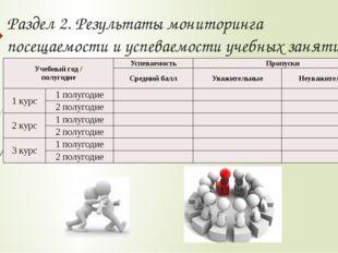Раздел 2. Результаты мониторинга посещаемости и успеваемости учебных занятий