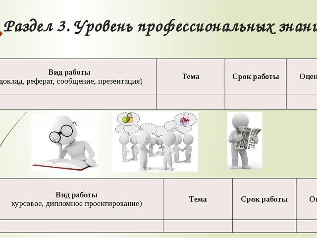 Раздел 3. Уровень профессиональных знаний Вид работы (доклад, реферат, сообще...
