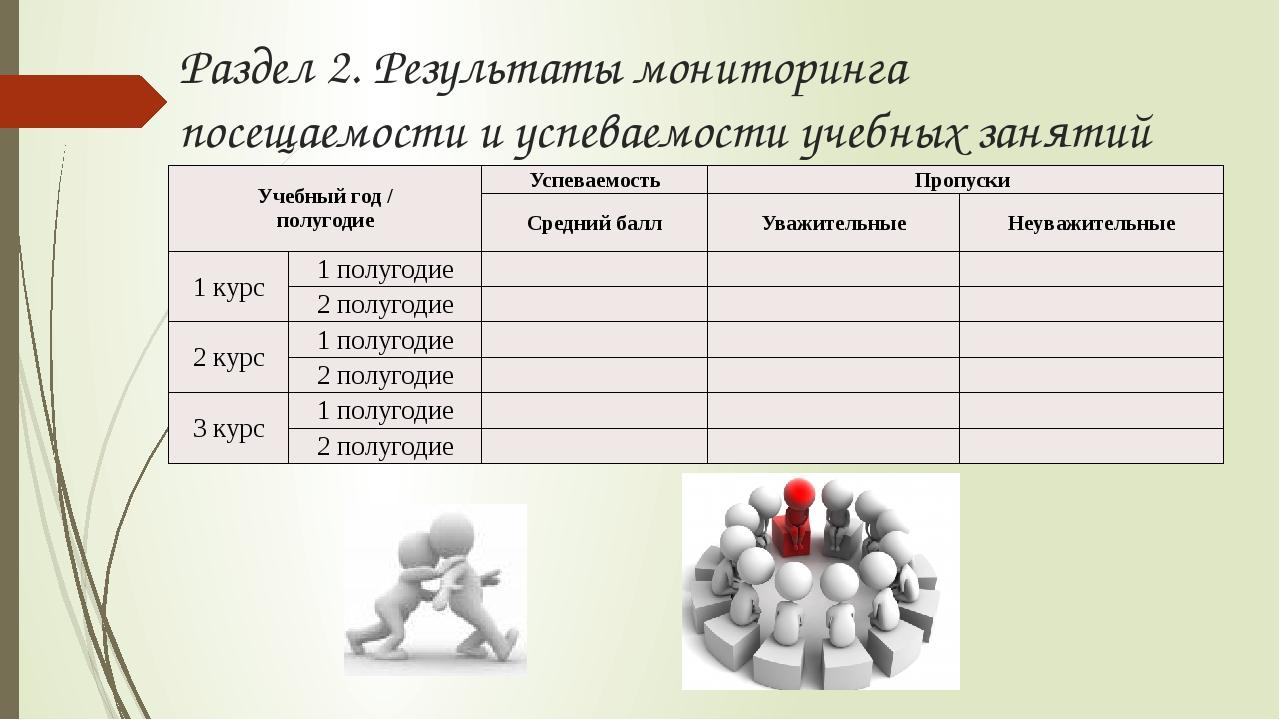 Раздел 2. Результаты мониторинга посещаемости и успеваемости учебных занятий...
