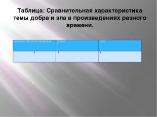 Таблица: Сравнительная характеристика темы добра и зла в произведениях разног