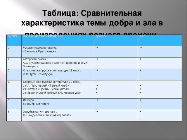 Таблица: Сравнительная характеристика темы добра и зла в произведениях разног...
