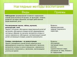 Наглядные методы воспитания Виды Приемы Наблюдение(формирование основного сод