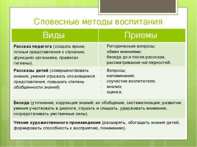 Словесные методы воспитания Виды Приемы Рассказ педагога(создать яркие, точны...