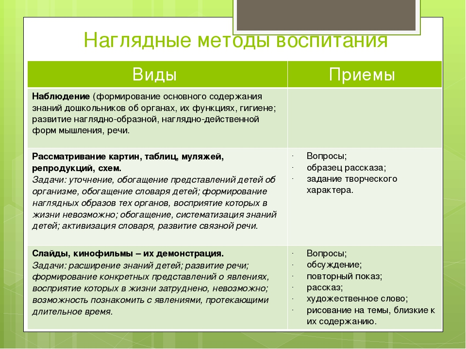 Наглядные методы воспитания Виды Приемы Наблюдение(формирование основного сод...