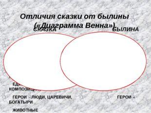 Отличия сказки от былины («Диаграмма Венна»). СКАЗКА БЫЛИНА НЕ ВЕРЯТ В РЕАЛЬН