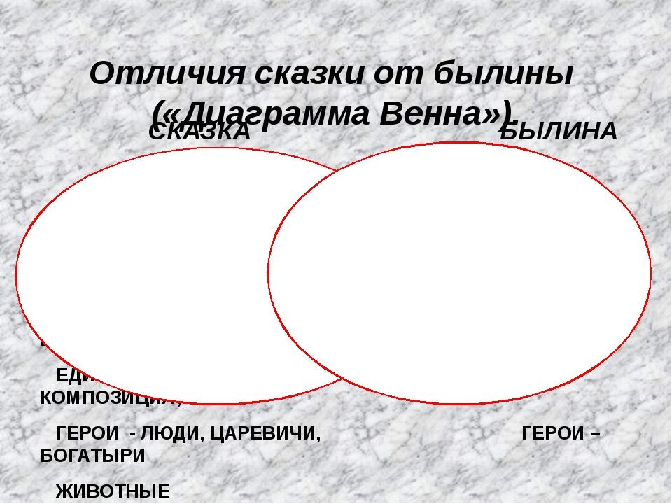 Отличия сказки от былины («Диаграмма Венна»). СКАЗКА БЫЛИНА НЕ ВЕРЯТ В РЕАЛЬН...