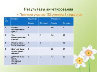 Результаты анкетирования Приняли участие: 52 ученика,8 педагогов № п/пВопрос