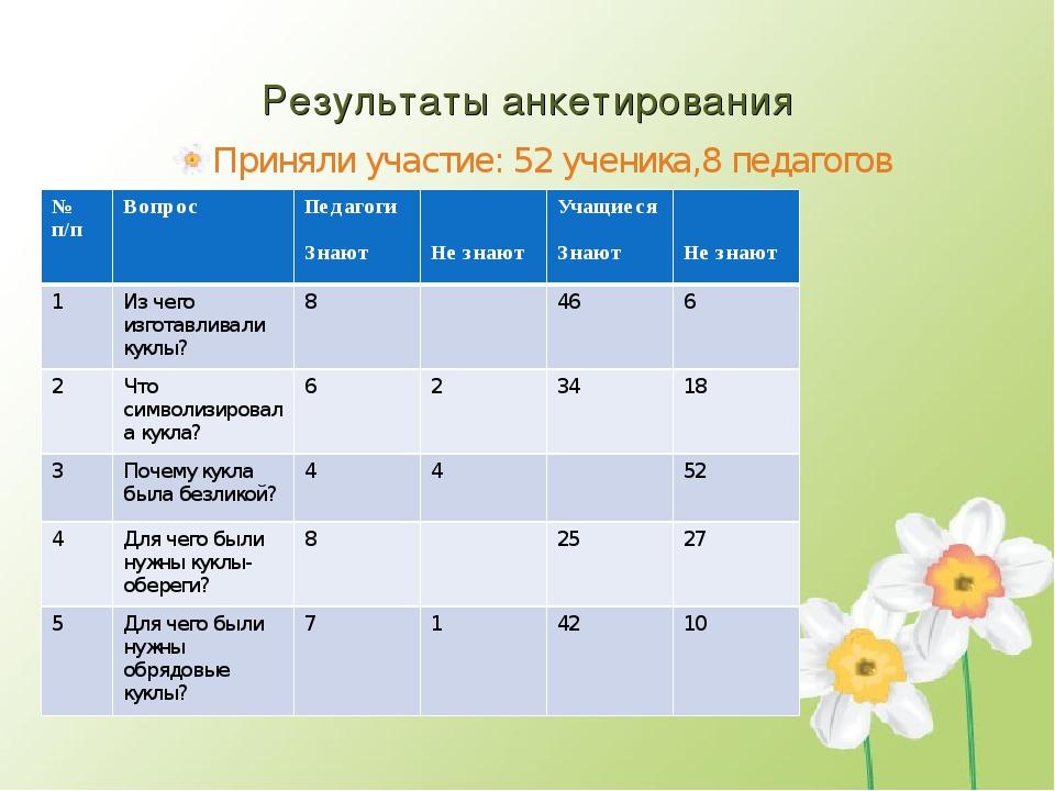Результаты анкетирования Приняли участие: 52 ученика,8 педагогов № п/пВопрос...