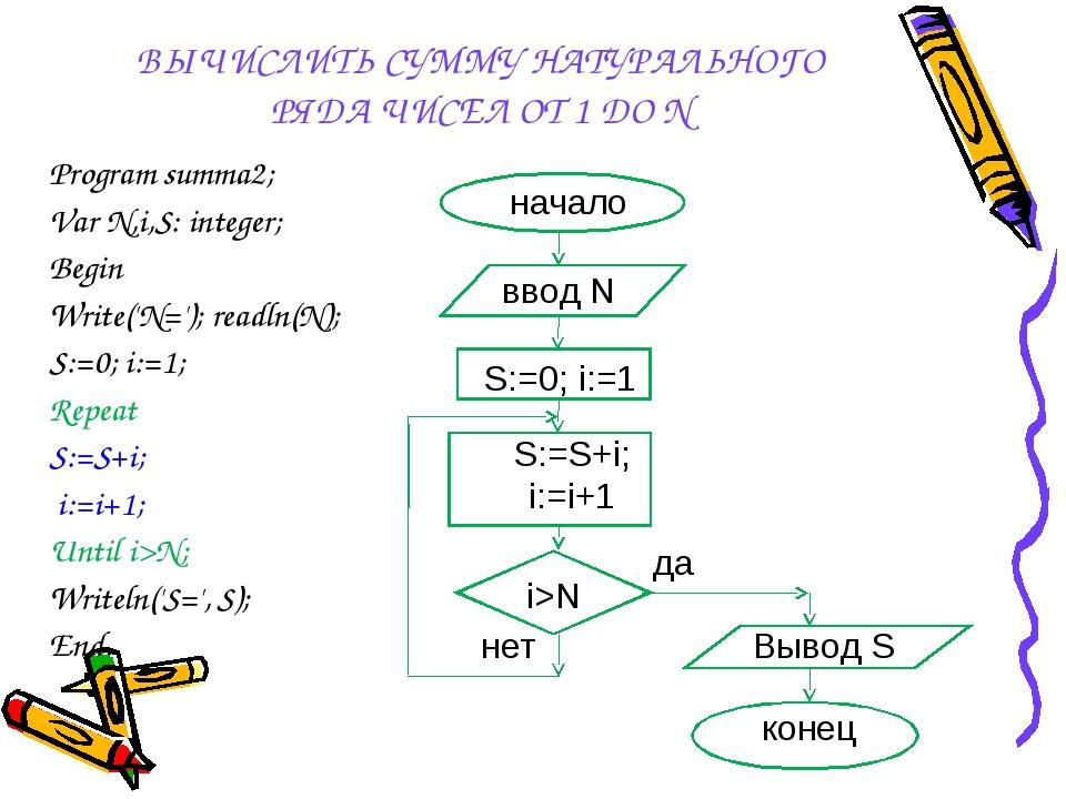 ВЫЧИСЛИТЬ СУММУ НАТУРАЛЬНОГО РЯДА ЧИСЕЛ ОТ 1 ДО N Program summa2; Var N,i,S:...