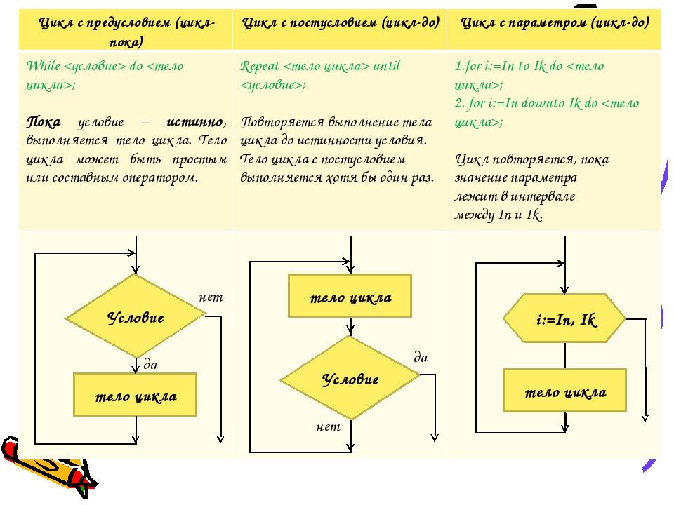 i:=In, Ik тело цикла тело цикла Условие нет да тело цикла Условие да нет Цикл...