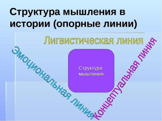 Структура мышления в истории (опорные линии) Структура мышления
