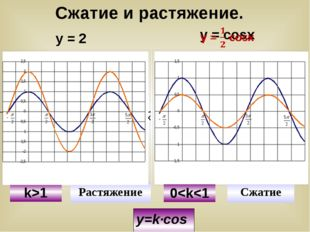 y=k∙cosx у = 2 cosx У Х У y=cosx y=2cosx y=cosx y=1/2cosx k>1 Растяжение Сжат