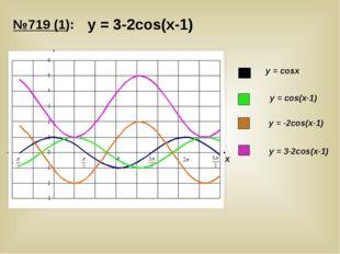 у = 3-2cos(х-1) У Х у = cosх у = cos(х-1) у = -2cos(х-1) у = 3-2cos(х-1) №719