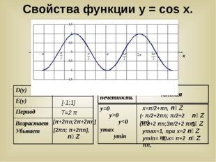 у х у = cosx (- π/2+2πn; π/2+2 πn), х=π/2+πn, уmax=1, при х=2 πn, уmin= -1,