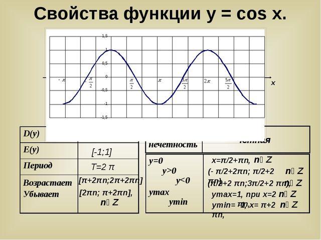 у х у = cosx (- π/2+2πn; π/2+2 πn), х=π/2+πn, уmax=1, при х=2 πn, уmin= -1,...