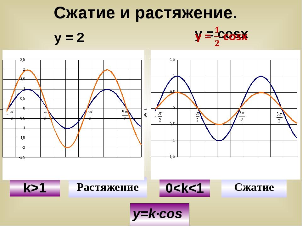 y=k∙cosx у = 2 cosx У Х У y=cosx y=2cosx y=cosx y=1/2cosx k>1 Растяжение Сжат...