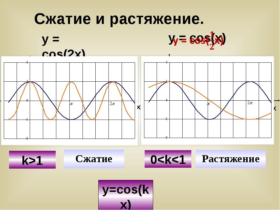 y=cos(kx) У Х У y=cosx y=cos(2x) Сжатие k>1 y=cosx y=cos(1/2x) Растяжение 0