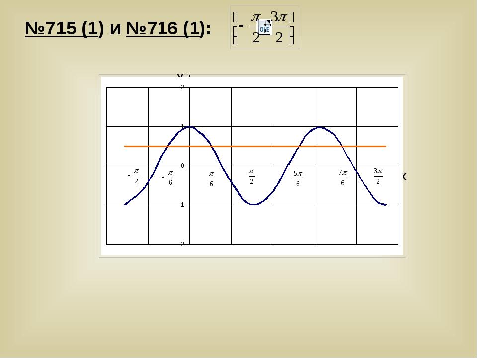 у=0,5 y=cos2x У Х №715 (1) и №716 (1):