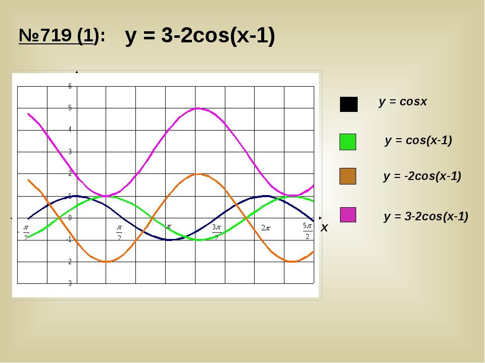 у = 3-2cos(х-1) У Х у = cosх у = cos(х-1) у = -2cos(х-1) у = 3-2cos(х-1) №719...