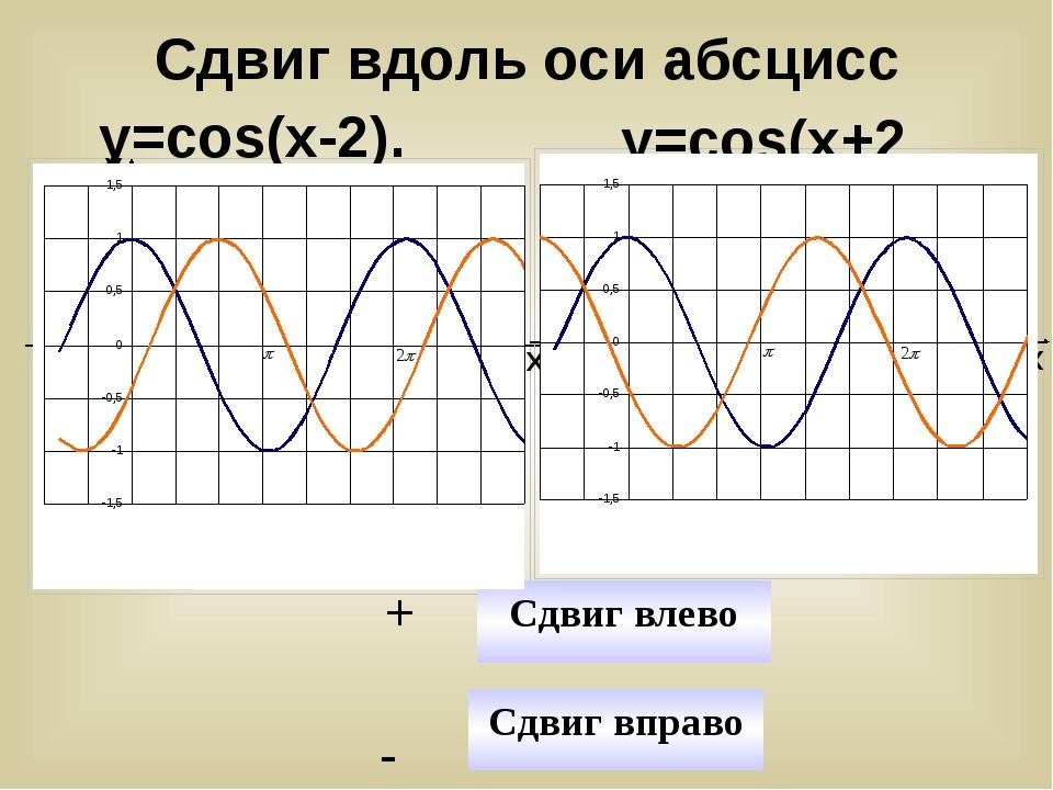 у=cos(x-2). у=cos(x+2) У Х У Х y=cosx y=cos(x-2) y=cosx y=cos(x+2) Сдвиг впр...