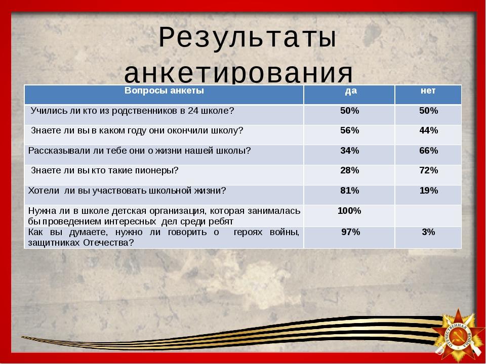 Результаты анкетирования Вопросы анкеты да нет Учились ли кто из родственник...
