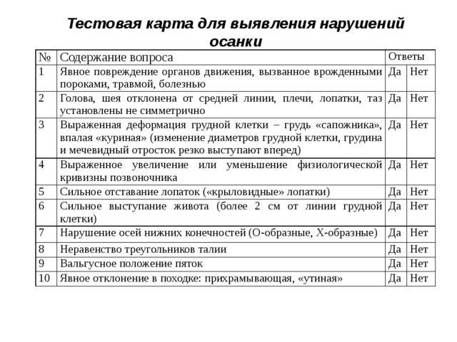 Тестовая карта для выявления нарушений осанки № Содержание вопроса Ответы 1 Я...