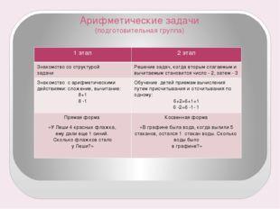 Арифметические задачи (подготовительная группа) 1 этап 2 этап Знакомство со с