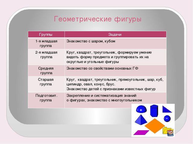 Геометрические фигуры Группы Задачи 1-я младшая группа Знакомство с шаром,куб...
