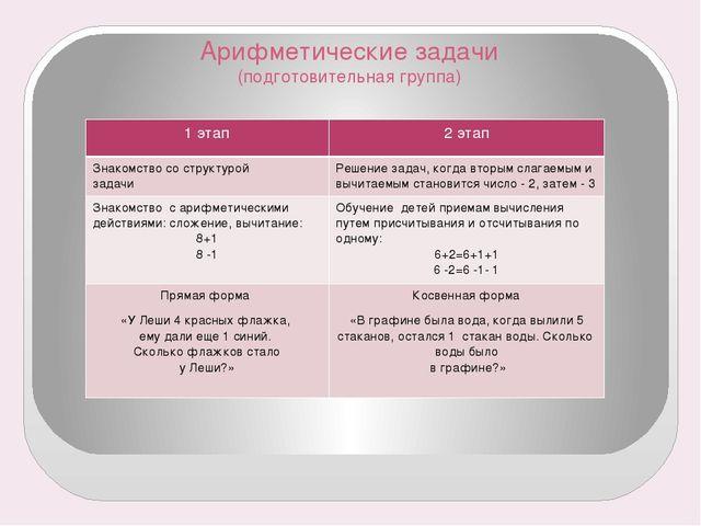Арифметические задачи (подготовительная группа) 1 этап 2 этап Знакомство со с...