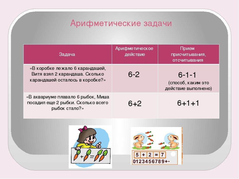 Арифметические задачи Задача Арифметическое действие Прием присчитывания, отс...
