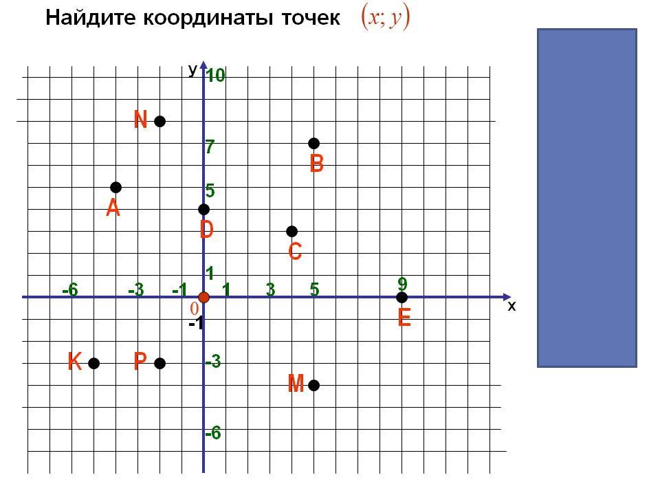 Координаты точек, расположенных на осях