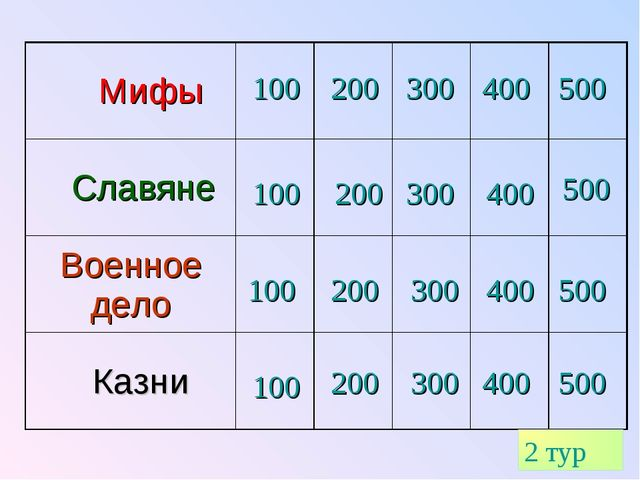 100 200 300 400 500 100 200 300 400 500 100 100 200 200 300 300 400 400 500 5...