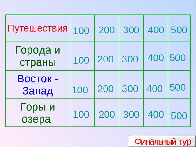 100 200 300 400 500 Финальный тур 100 100 100 200 200 200 300 300 300 400 400...