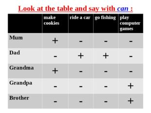 Look at the table and say with can : make cookiesride a cargo fishingplay